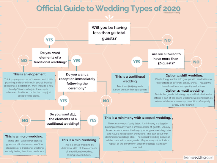 The Official Guide to COVID-19 Wedding Types in 2020